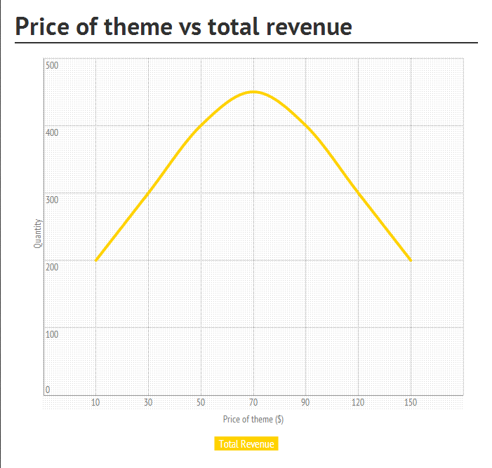 price-revenue