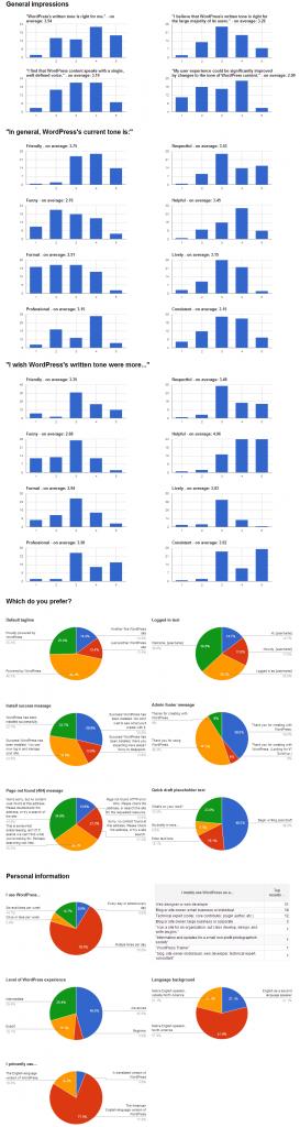 wordpress_tone_survey_graphs