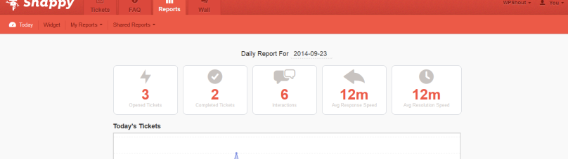Snappy support analytics view