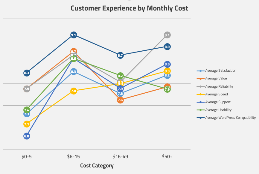 WPShout hosting survey graph: Customer experience by monthly cost