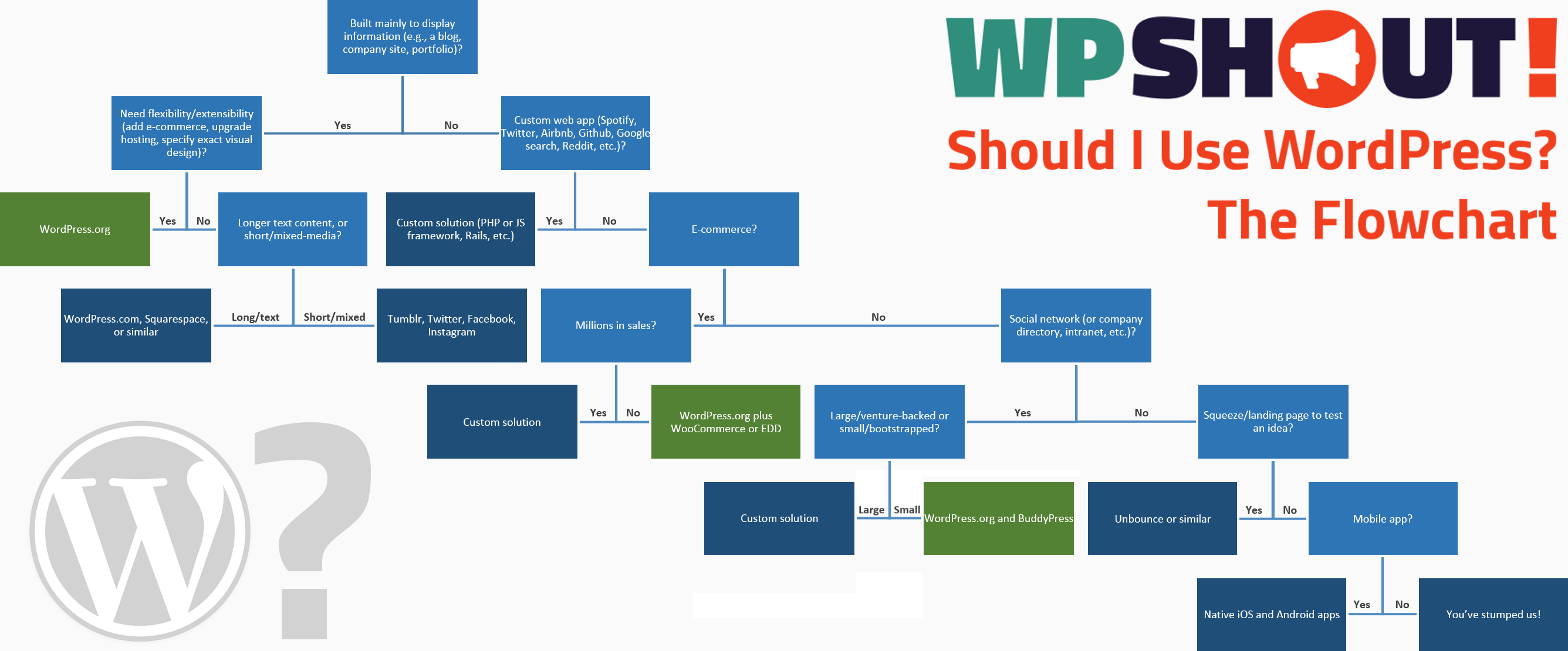 When To Use Wordpress The Flowchart Wpshout