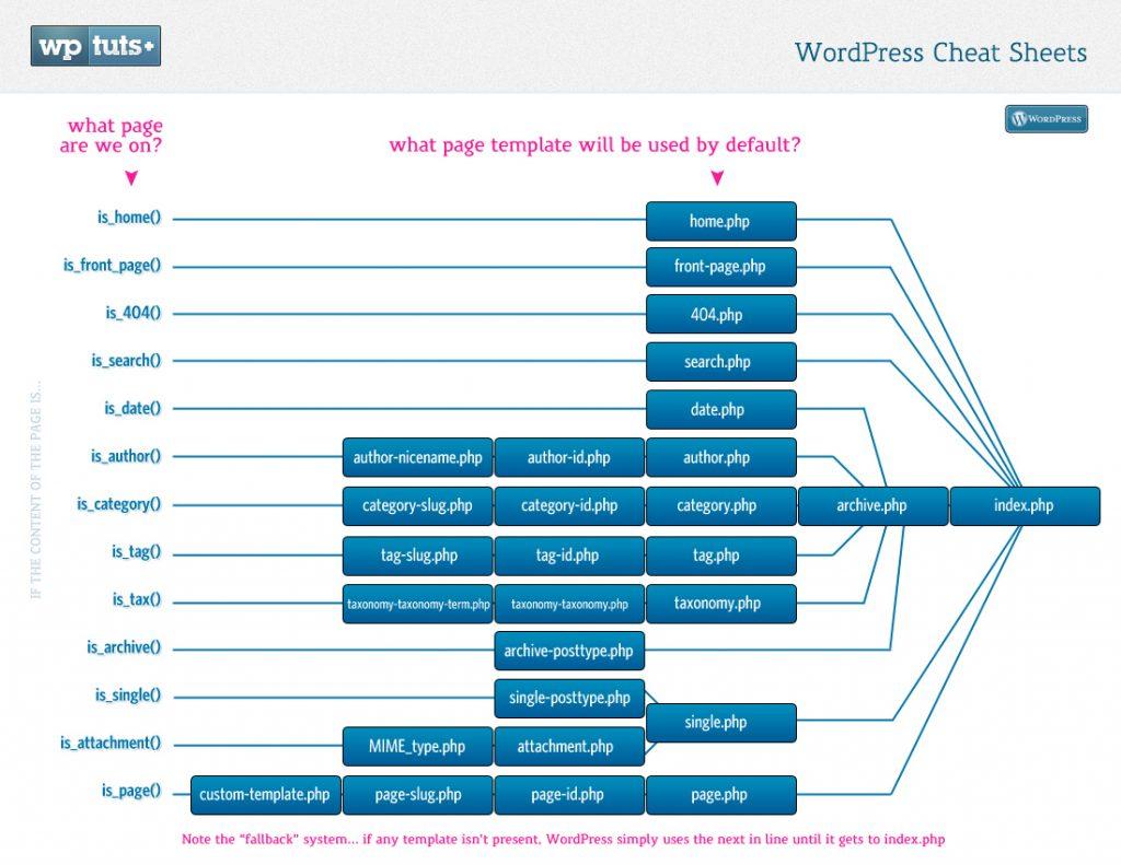 WP_CheatSheet_TemplateMap