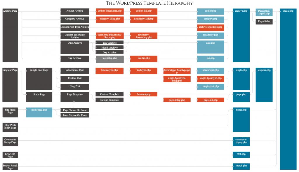 wordpress-template-hierarchy