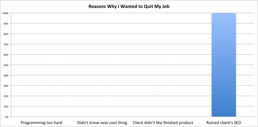 reasons why I've wanted to quit WordPress development