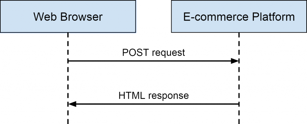 POST request / HTML response pattern WordPress