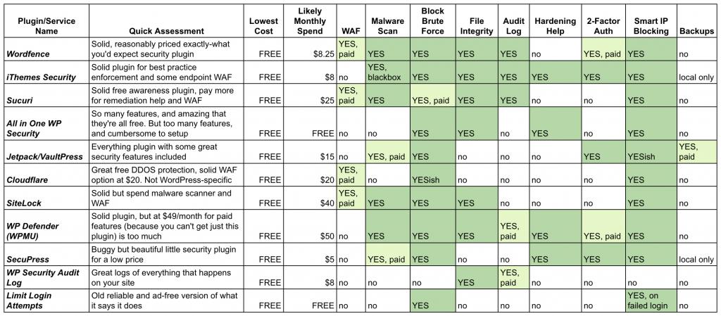 Summary table of WordPress security plugins