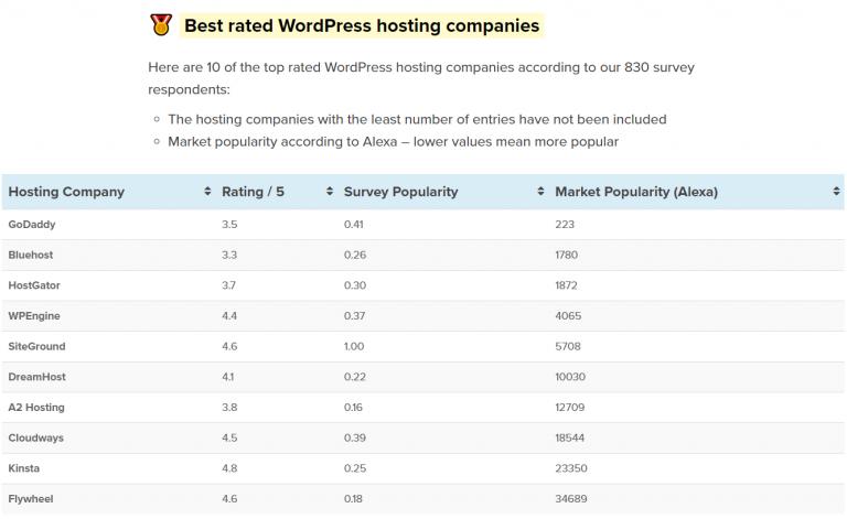 best wordpress hosts compared