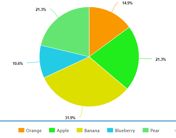Pie chart as seen with normal vision