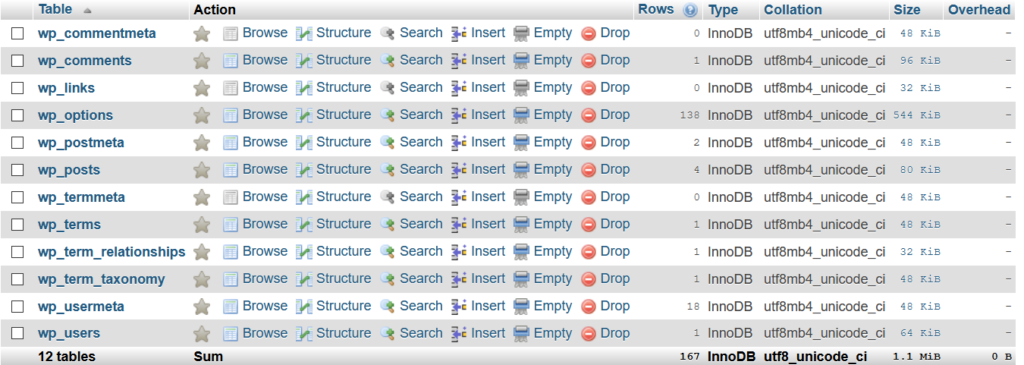 database tables in a new WordPress install