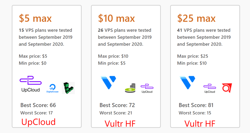 VPSBenchmarks ratings